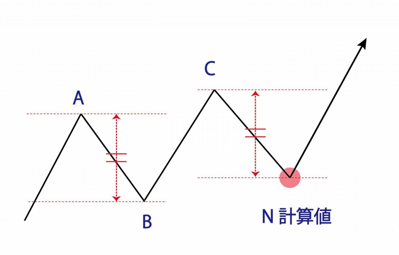 N計算値4